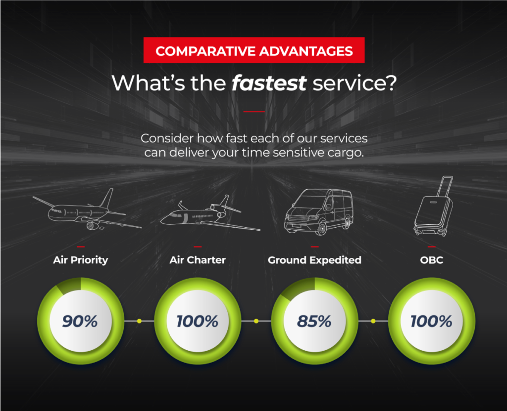 In an infography, we show the fastest time-sensitive solutions. Air charter and on-board courier are 100% fast, while Air priority is 90% and ground expedited, 85%.